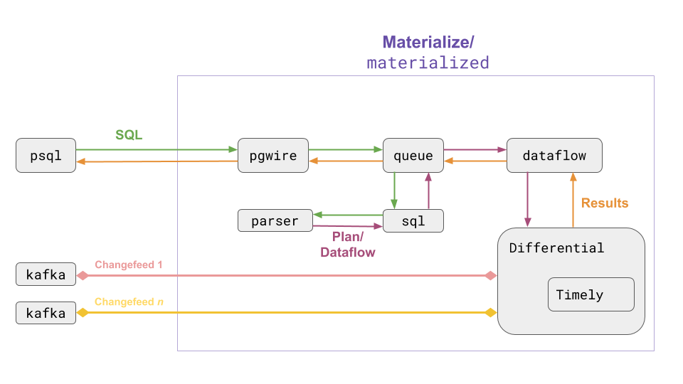 Materialize internal diagram