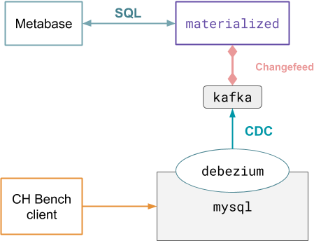 Materialize deployment diagram with Metabase