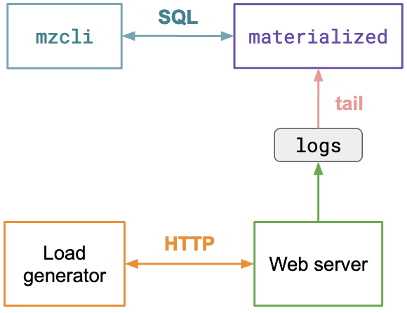 Load generator <-HTTP-> Web server -> logs -> materialized <-SQL-> mzcli