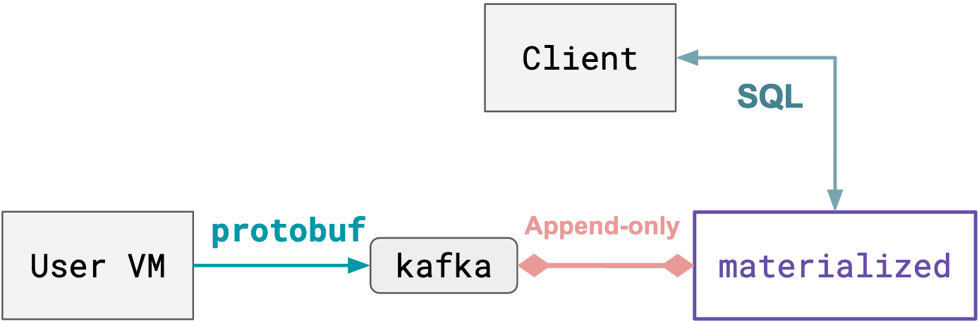 User VM -Protobuf-> Kafka <-Append-only-> Materialize <-SQL-> Client