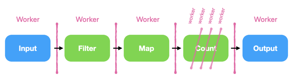 Figure 1: The Flink and Kafka Streams operator sharding pattern.